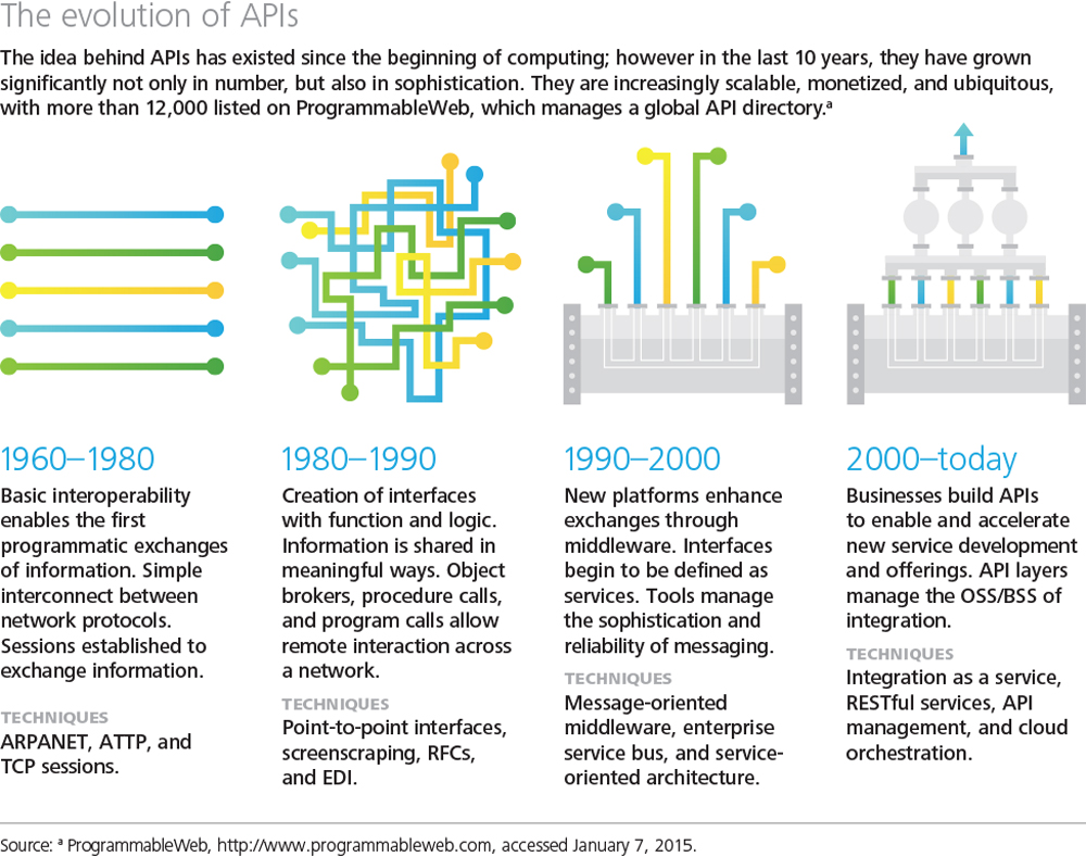 The Evolution of APIs
