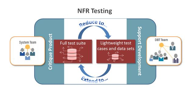 Collaboration of the System Team and Agile Teams to create a more practical NFR testing strategy