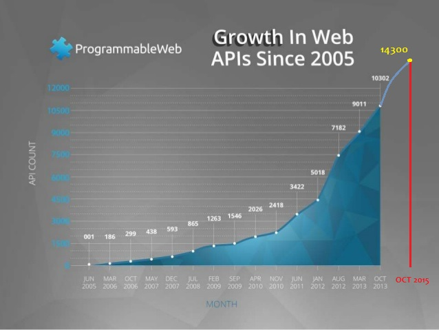 Popularity of APIs