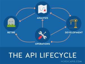 The API LifeCycle - From NordicAPIs.com