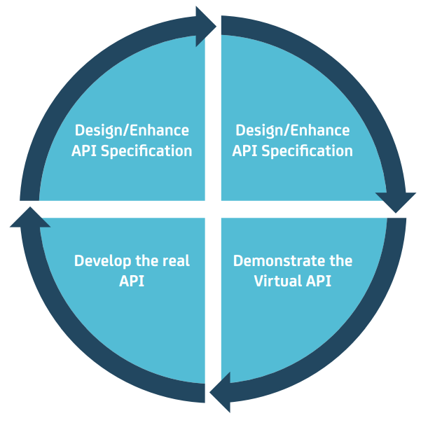 Stages of API-driven Development