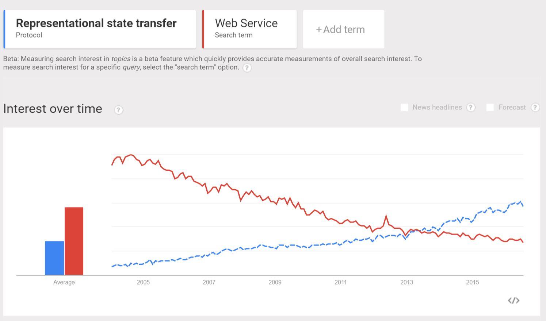 REST vs Web Services