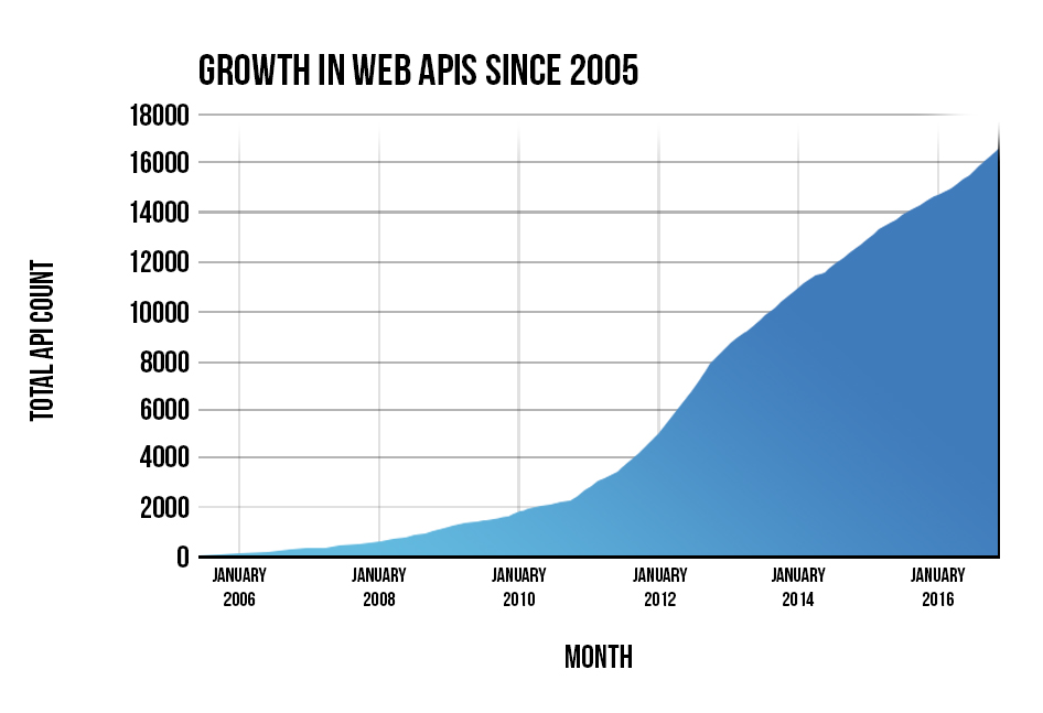 Popularity of REST APIs is growing