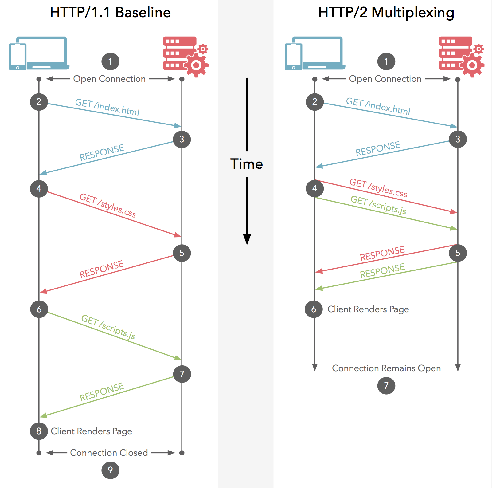 Benefits of REST APIs With HTT...