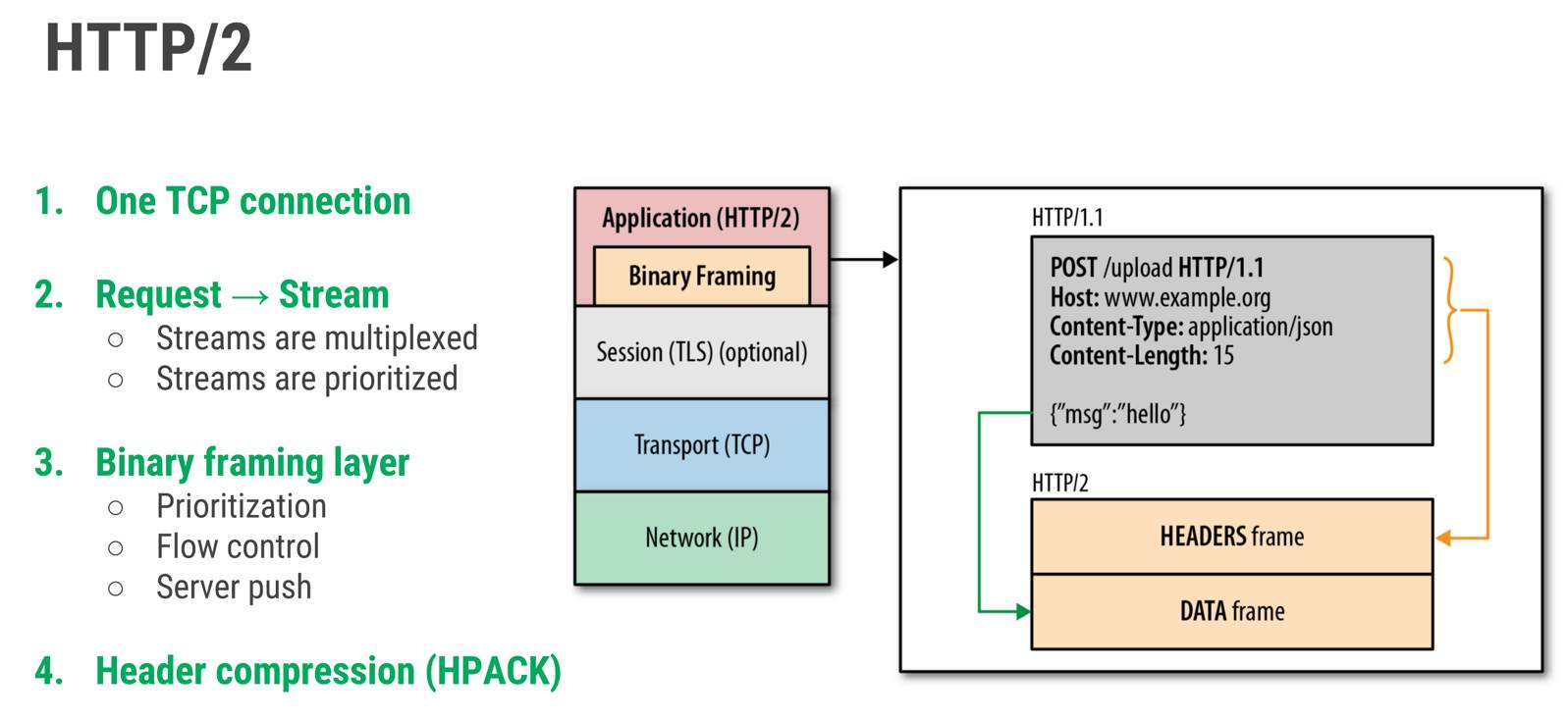 Benefits For REST APIs with HTTP/2