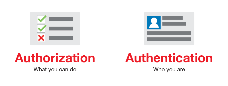 Authorization vs Authenticaion in REST API