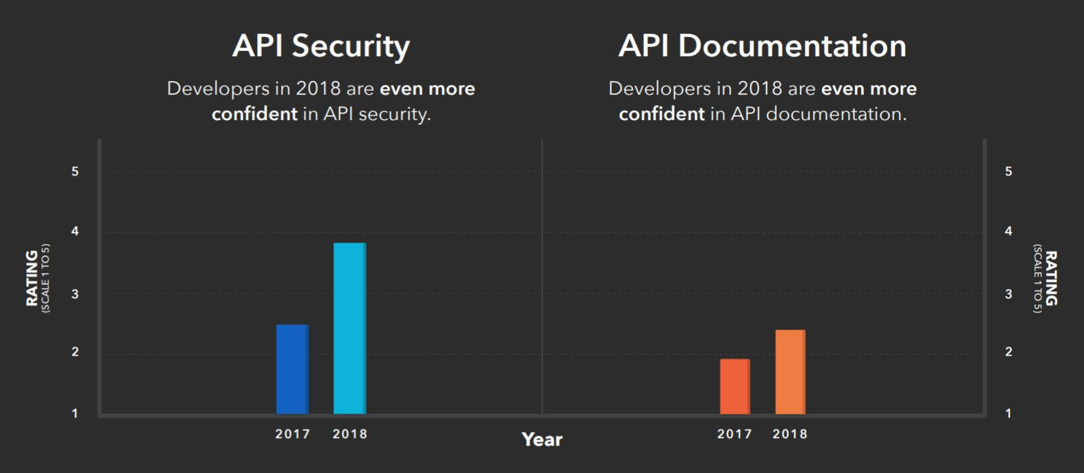 Top 7 REST API Security Threats - DZone Integration