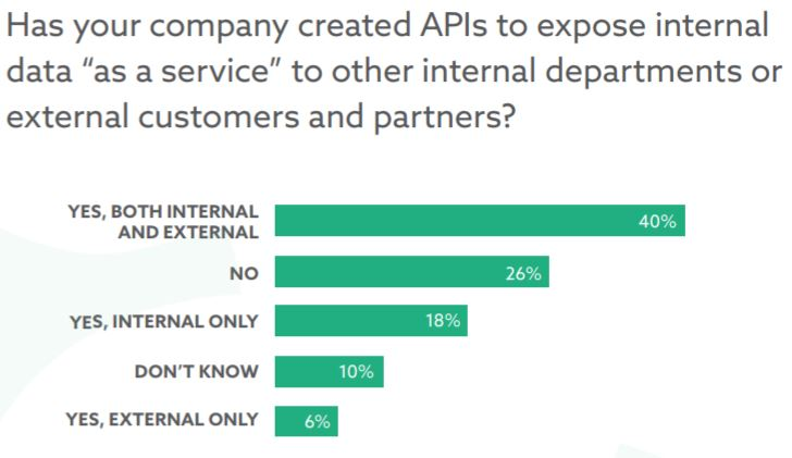 Internal vs External APIs